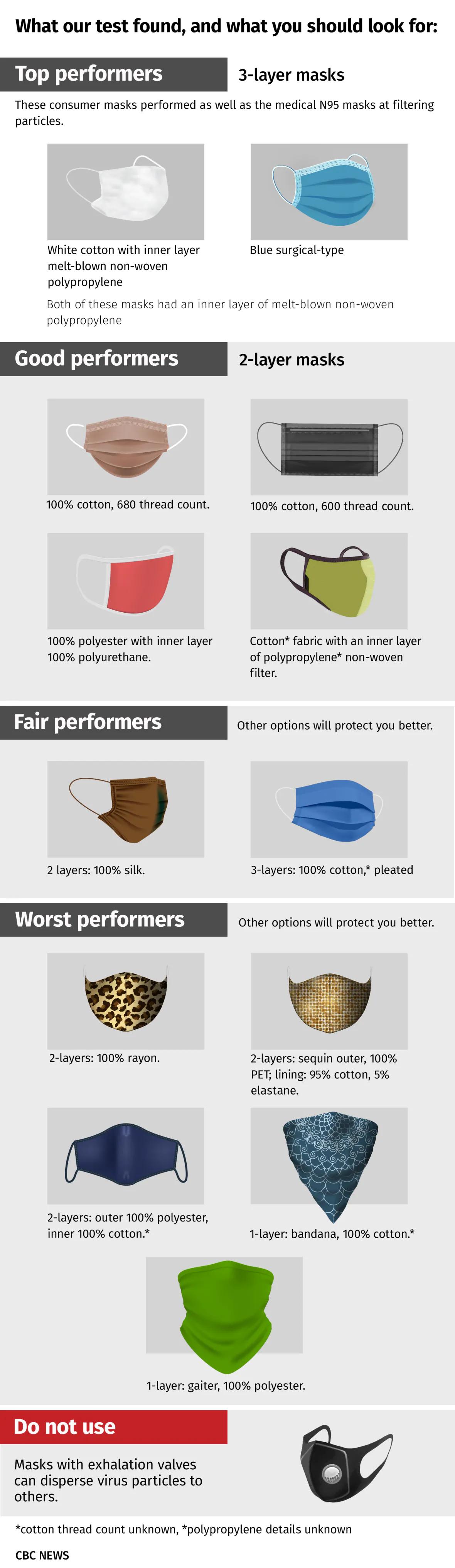 Comparison of Masks